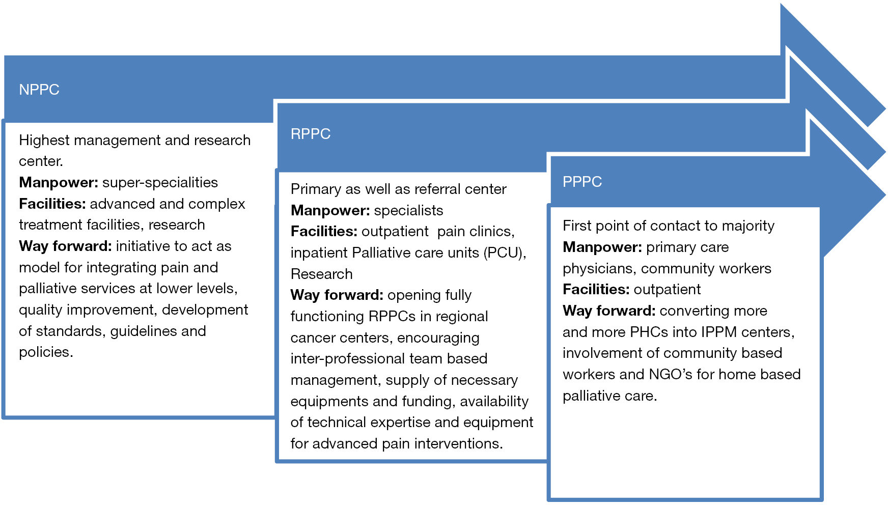review of barriers to effective cancer pain management Pain management is an important indicator of a patient's quality of life because pain is the most feared of all the symptoms associated with cancer.