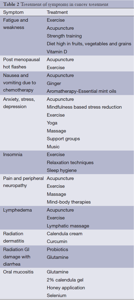 Integrative and complementary therapies for patients with