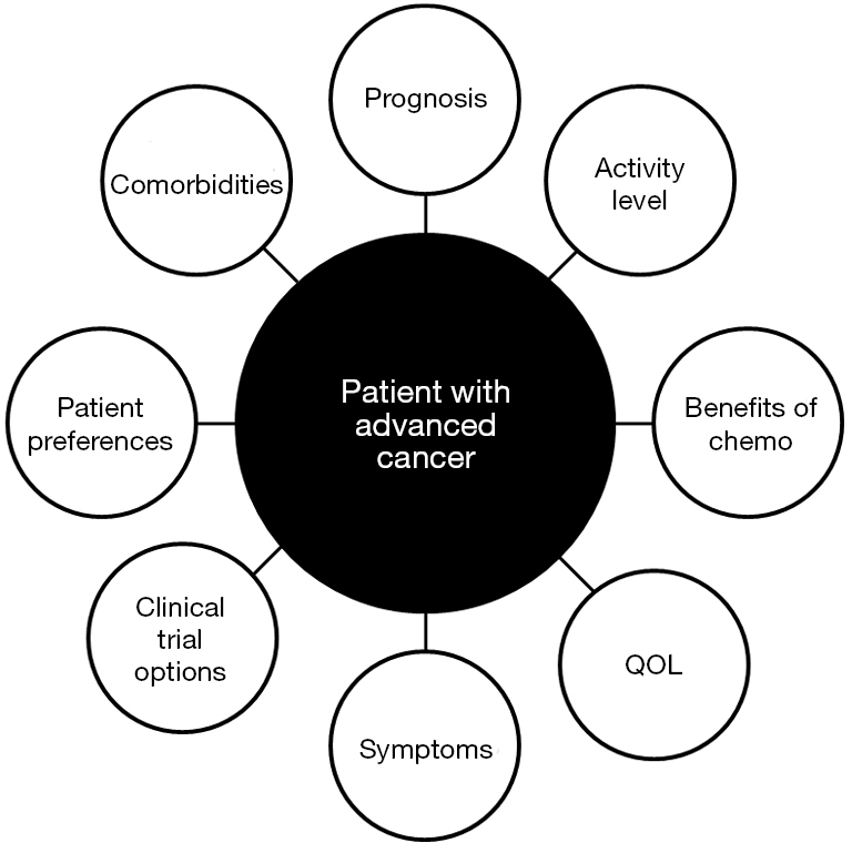 Chemotherapy for advanced cancers - Rajagopal - Annals of Palliative