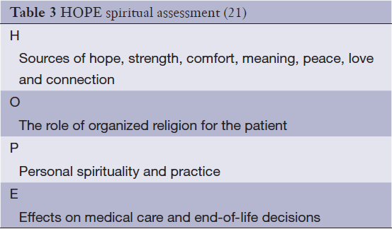 Spirituality, religion and palliative care - Richardson - Annals of