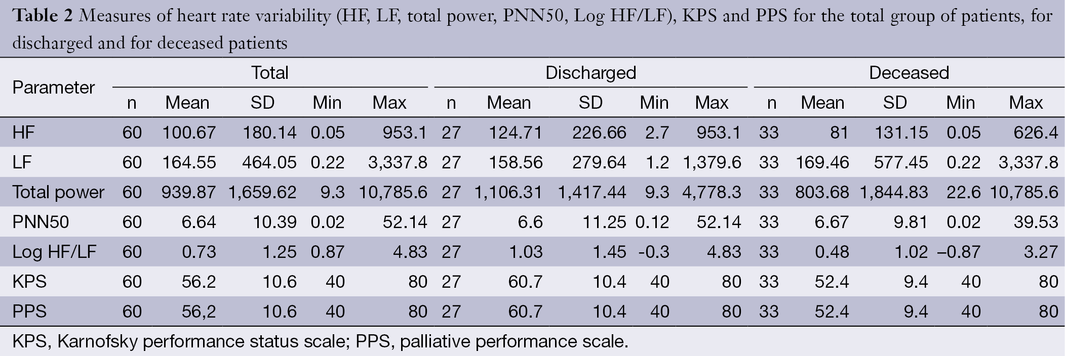 Predicting discharge of palliative care inpatients by